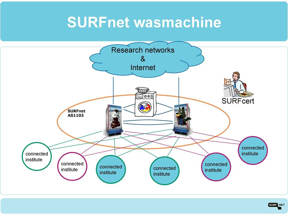 Research networks