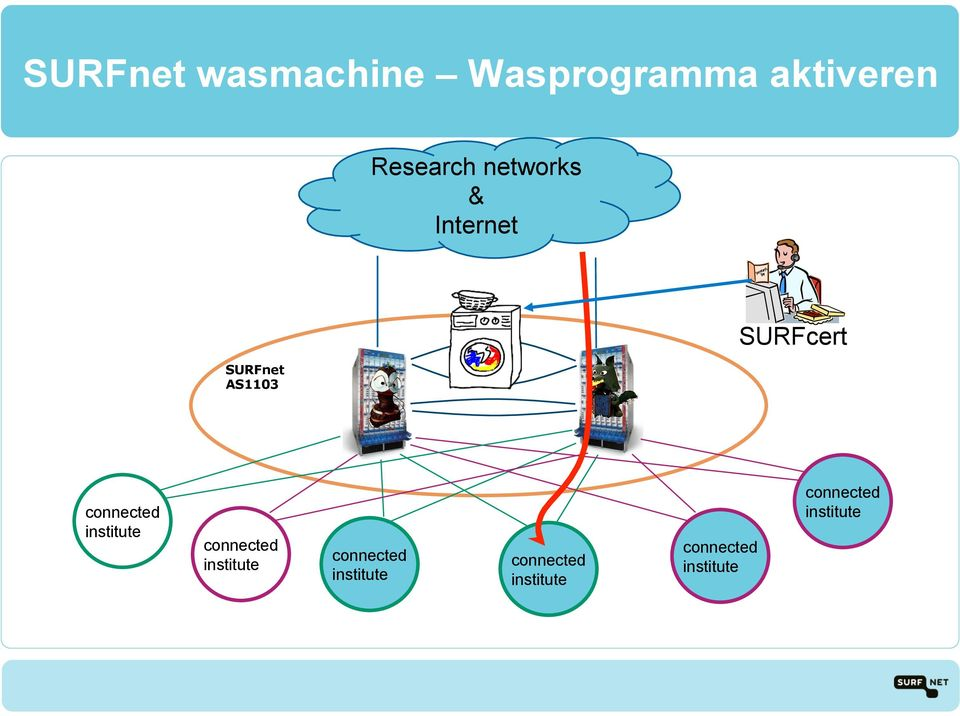 Research networks &