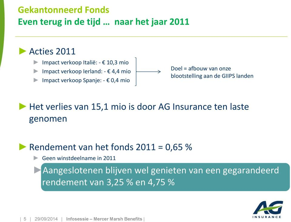 mio is door AG Insurance ten laste genomen Rendement van het fonds 2011 = 0,65 % Geen winstdeelname in 2011