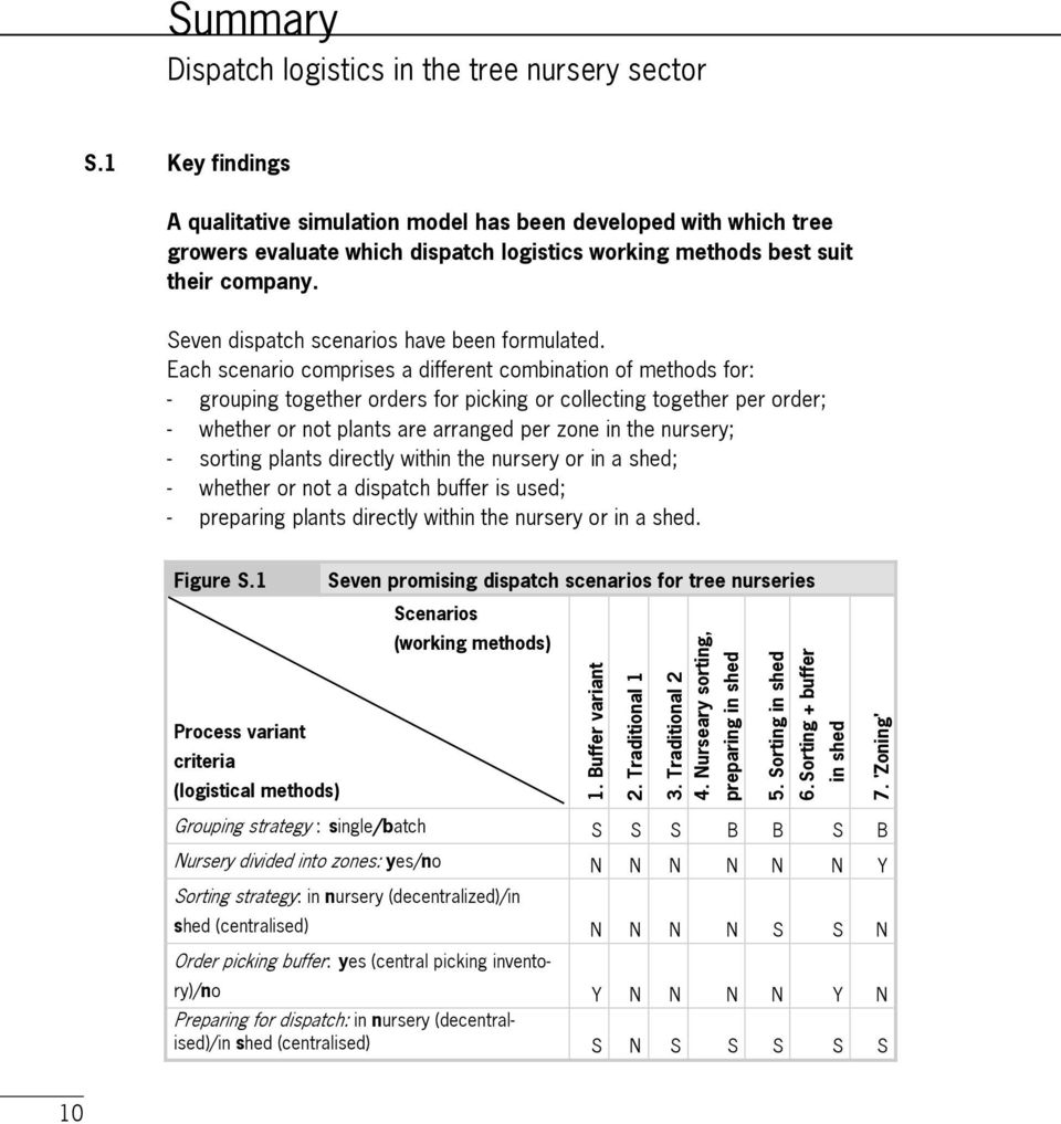 1 Key findings A qualitative simulation model has been developed with which tree growers evaluate which dispatch logistics working methods best suit their company.