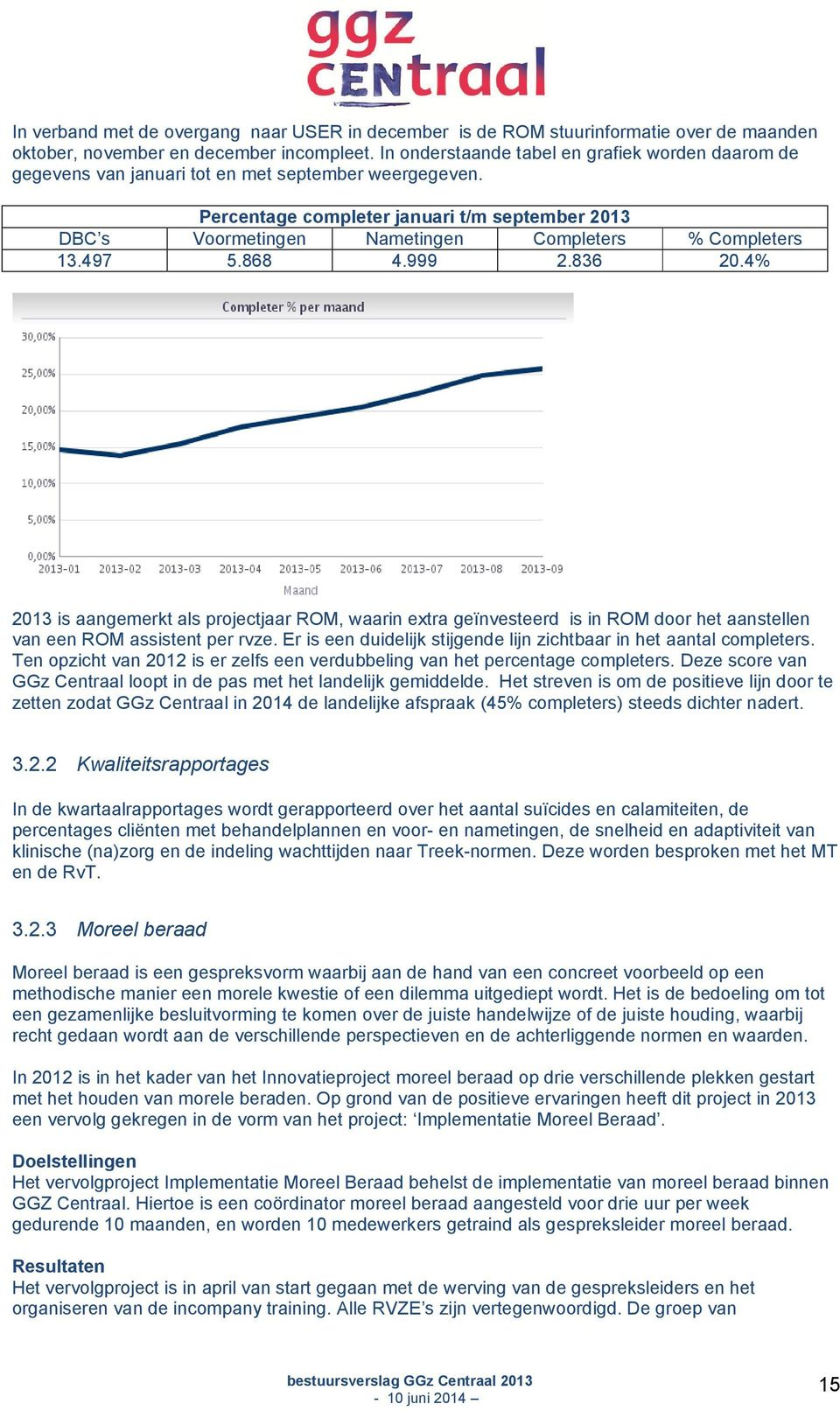Percentage completer januari t/m september 2013 DBC s Voormetingen Nametingen Completers % Completers 13.497 5.868 4.999 2.836 20.