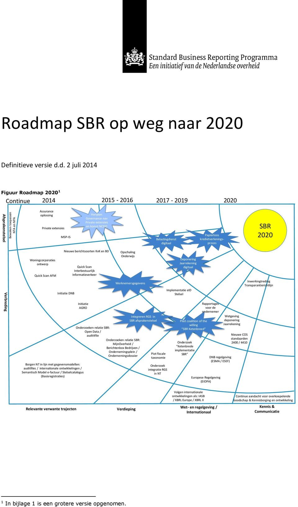 d. 2 juli 2014 Figuur Roadmap 2020 1 Continue 2014 2015-2016 2017-2019 2020 Afsprakenstelsel Assurance oplossing Private extensies MSP-IS Herijken Governance nav Private extensies en komst NCDO