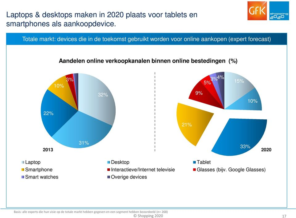 online bestedingen (%) 10% 3% 5% 3%4% 15% 32% 9% 10% 22% 21% 31% 33% 2013 2020 Laptop Desktop Tablet Smartphone Interactieve/Internet