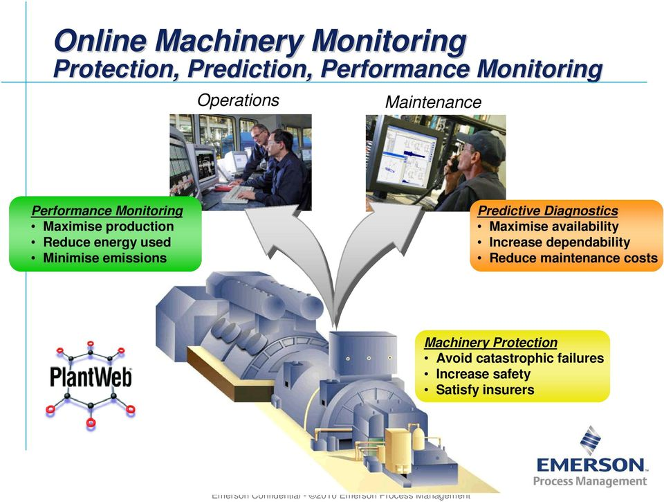 Diagnostics Maximise availability Increase dependability Reduce maintenance costs Machinery