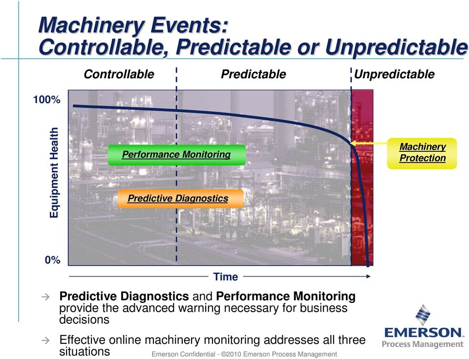 Diagnostics and Performance Monitoring provide the advanced warning necessary for business decisions