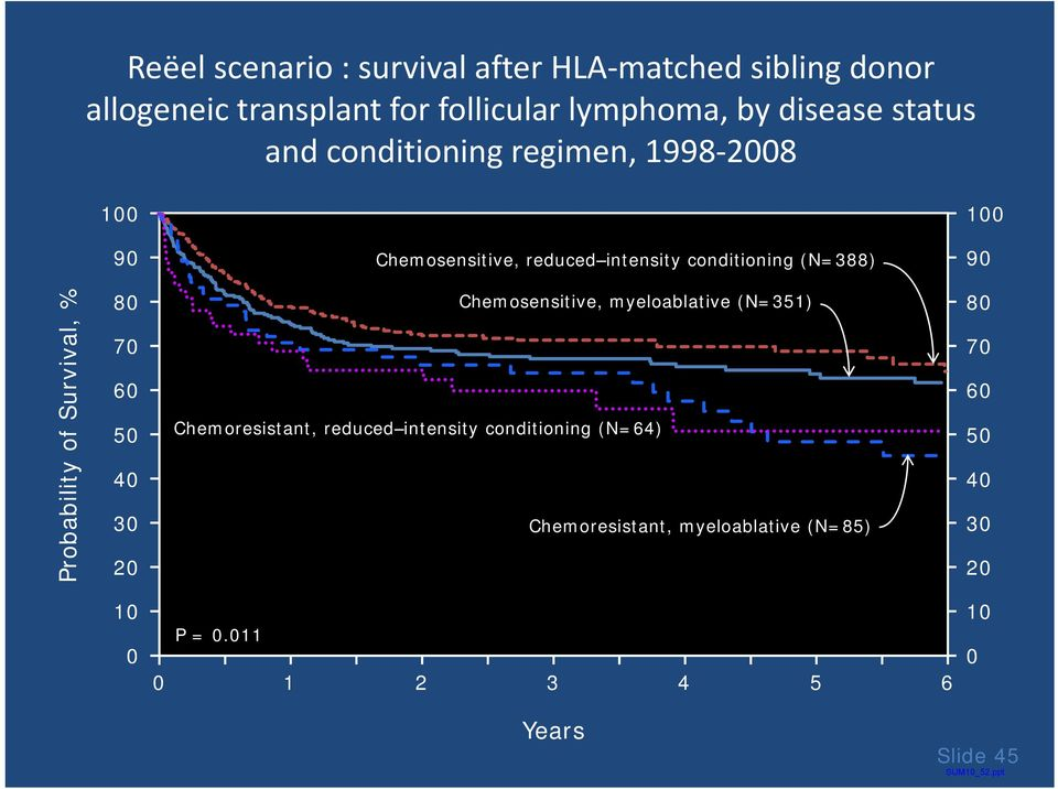 Probability of Survival, % 80 70 60 50 40 30 20 Chemosensitive, myeloablative (N=351) Chemoresistant, reduced intensity
