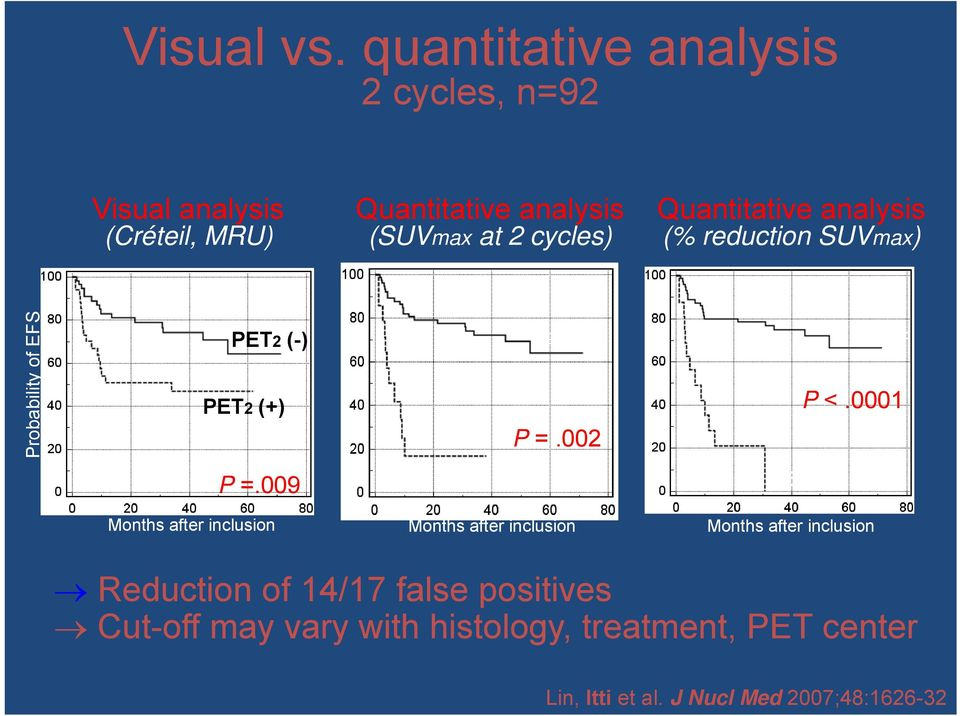 Quantitative analysis (% reduction SUVmax) Probability of EFS PET2 (-) PET2 (+) P =.009 > 5.0 5.0 P =.002 P <.