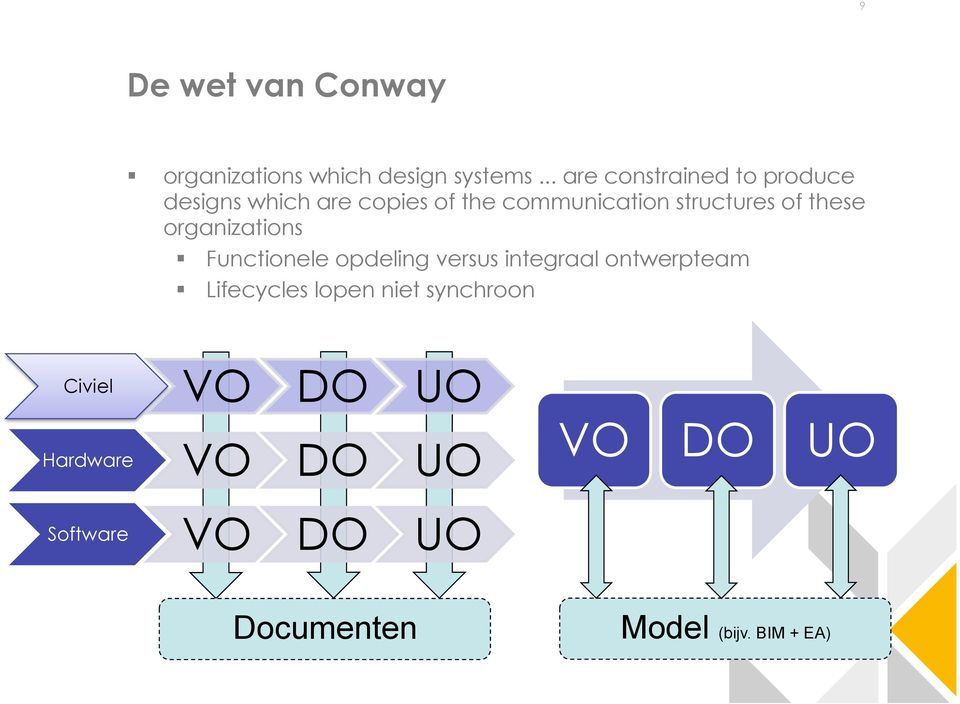 structures of these organizations Functionele opdeling versus integraal ontwerpteam