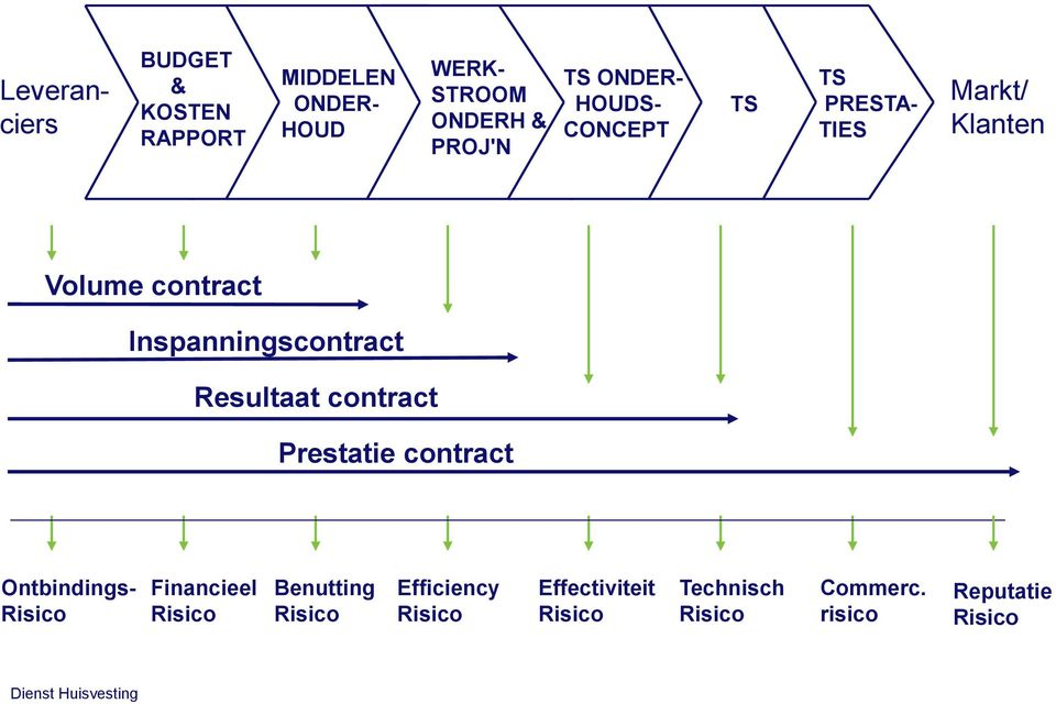 Prestatie contract Ontbindings- Risico Financieel Risico Benutting Risico Efficiency Risico Effectiviteit