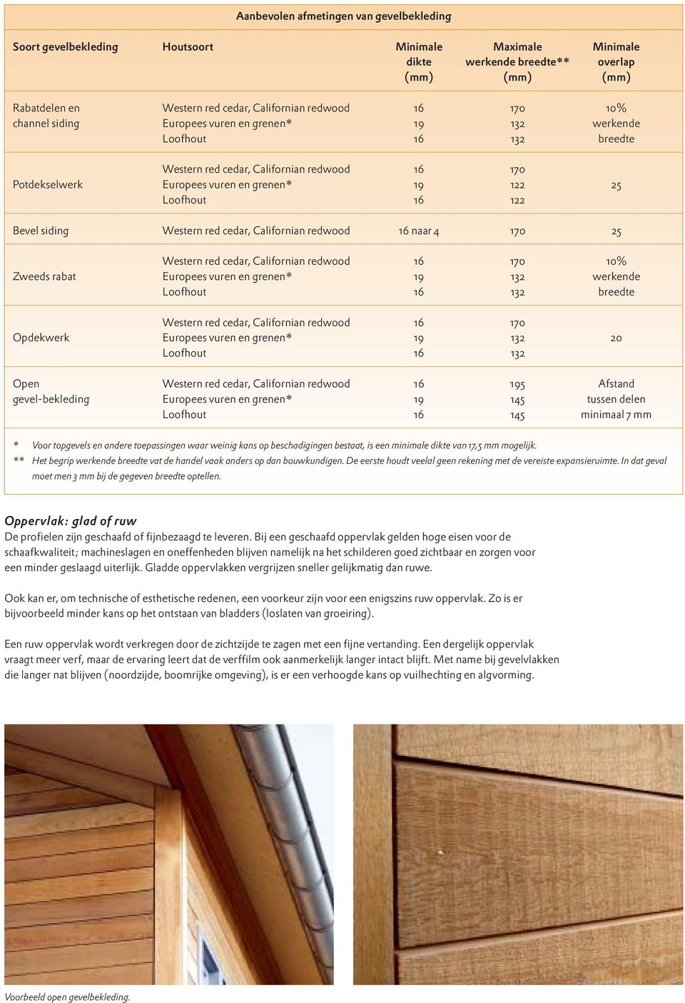 122 Bevel siding Western red cedar, Californian redwood 16 naar 4 170 25 Western red cedar, Californian redwood 16 170 10% Zweeds rabat Europees vuren en grenen* 19 132 werkende Loofhout 16 132