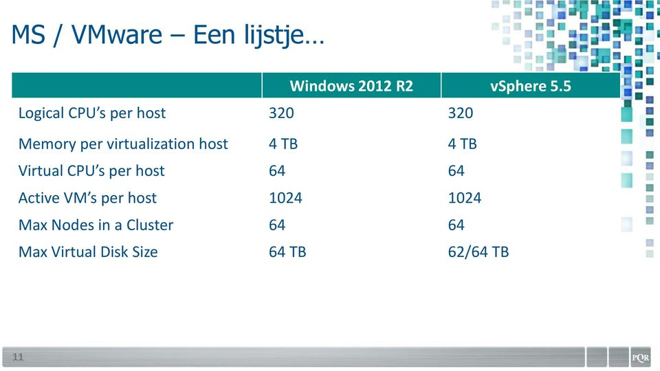 host 4 TB 4 TB Virtual CPU s per host 64 64 Active VM s per