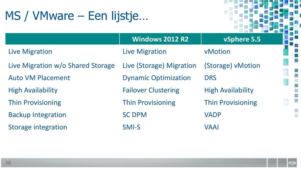 Migration (Storage) vmotion Auto VM Placement Dynamic Optimization DRS High Availability