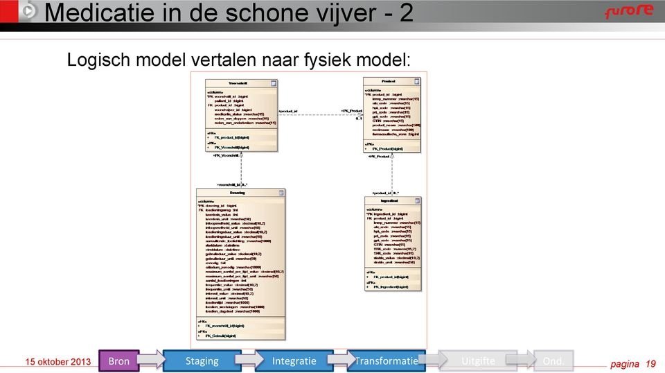 fysiek model: Staging Integratie