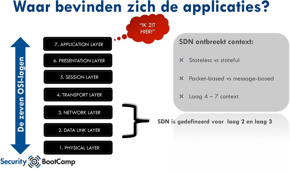 TRANSPORT LAYER 3. NETWORK LAYER 2. DATA LINK LAYER! Stateless vs stateful!