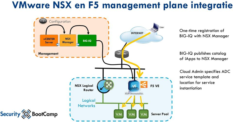 BIG-IQ publishes catalog of iapps to NSX Manager NSX Logical Router Logical Networks F5 VE
