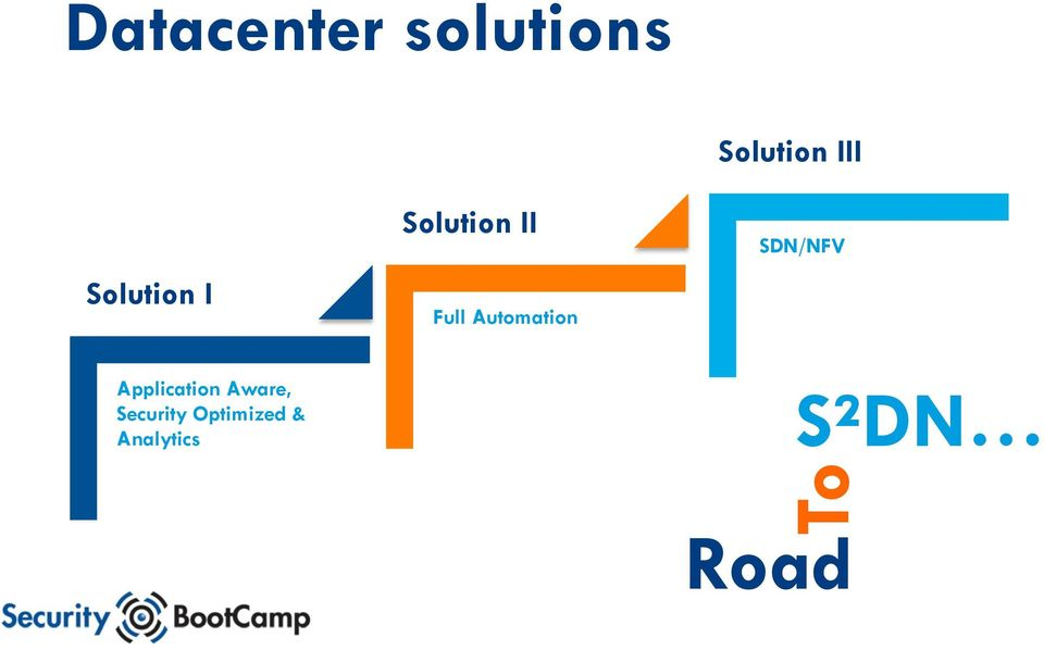 Solution III SDN/NFV Application