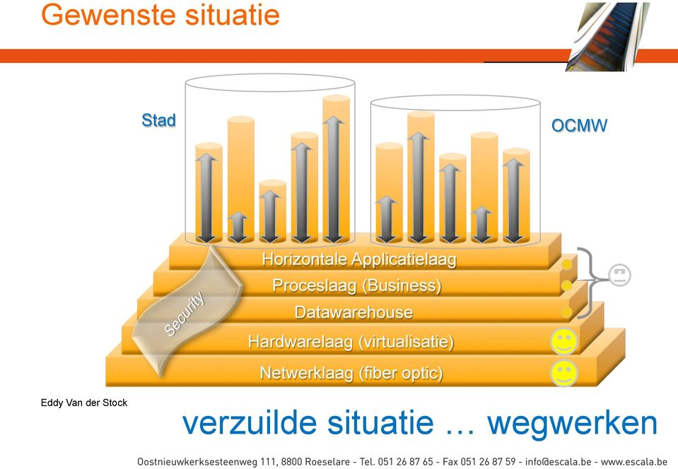 Datawarehouse Hardwarelaag (virtualisatie)