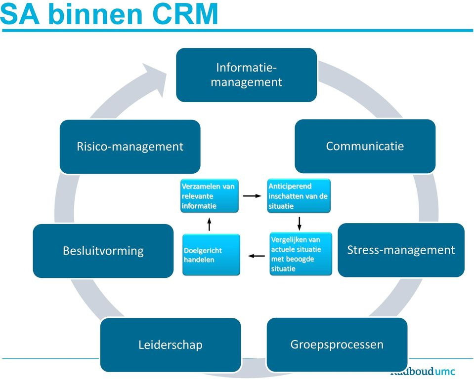 Risico-management Communicatie