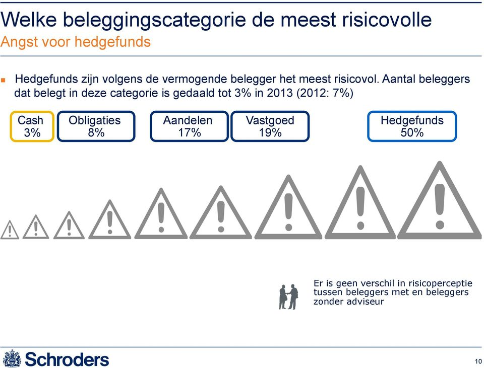 Aantal beleggers dat belegt in deze categorie is gedaald tot 3% in 03 (0: 7%) Cash 3%