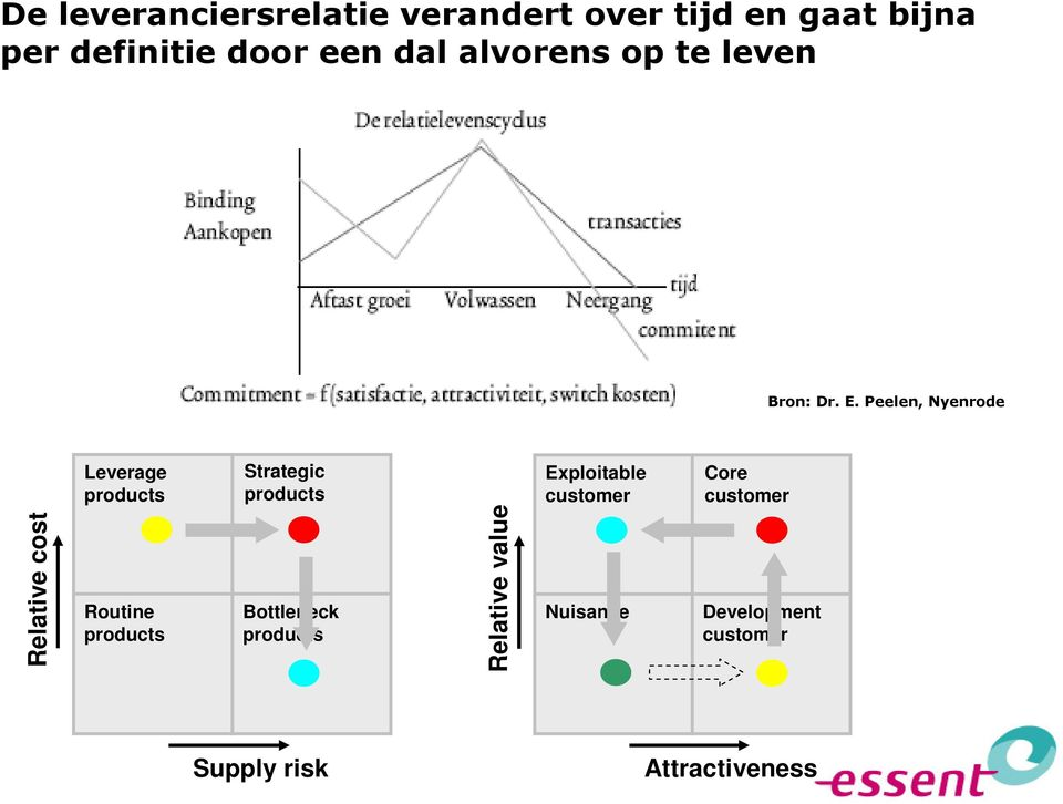 Peelen, Nyenrode Leverage products Strategic products Exploitable customer Core