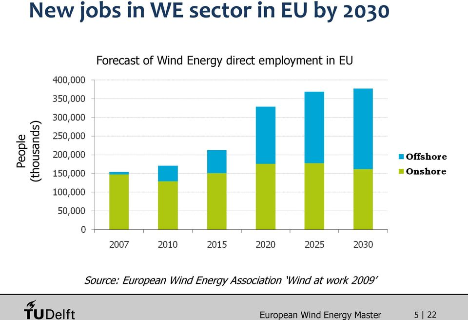 employment in EU Source: European Wind Energy