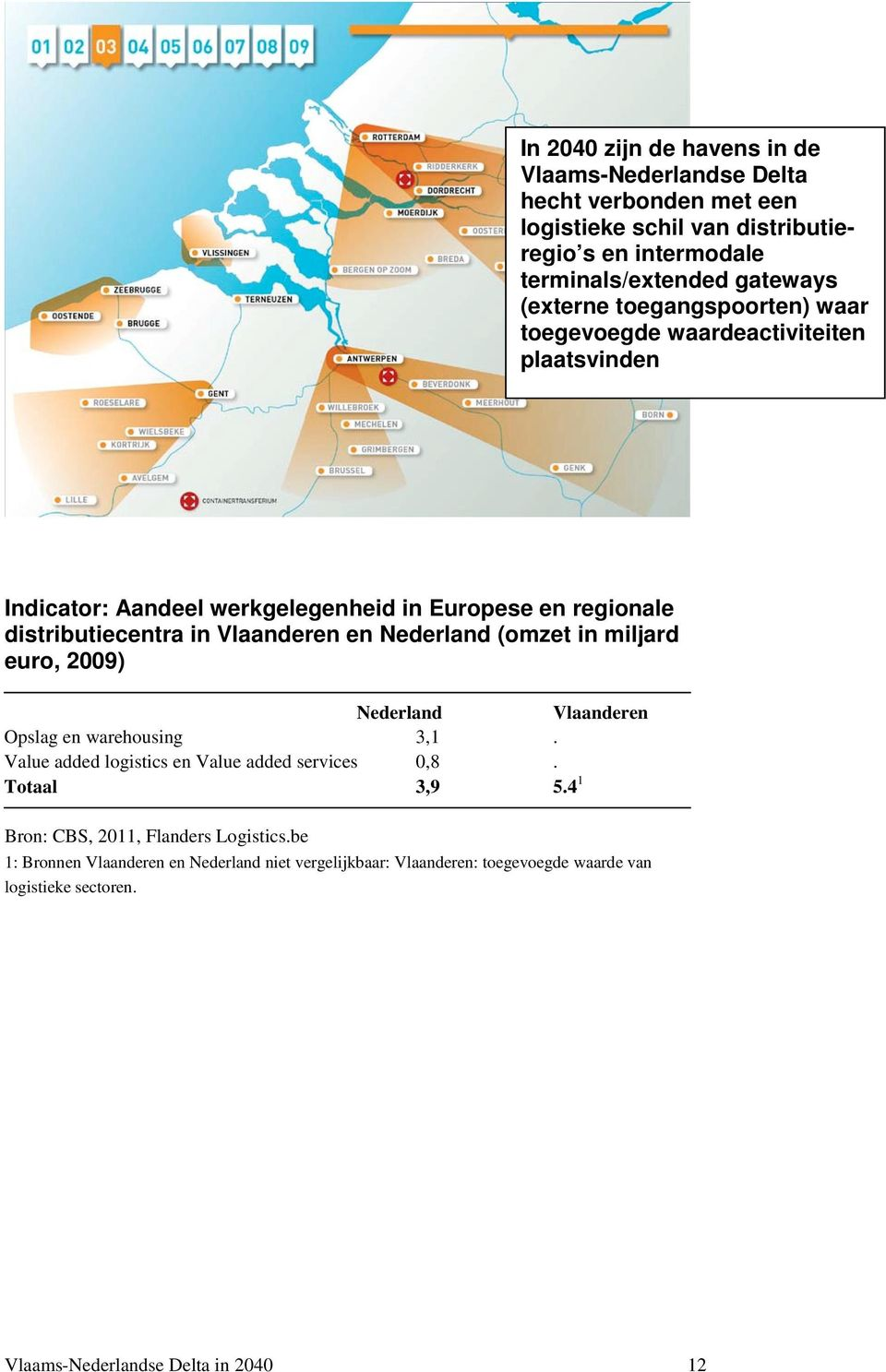 en Nederland (omzet in miljard euro, 2009) Nederland Vlaanderen Opslag en warehousing 3,1. Value added logistics en Value added services 0,8. Totaal 3,9 5.