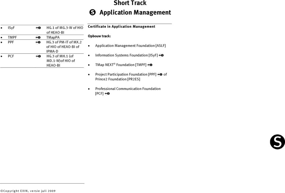 1-W)of HIO of HEAO-BI Certificate in Application Management Application Management Foundation [ASLF]