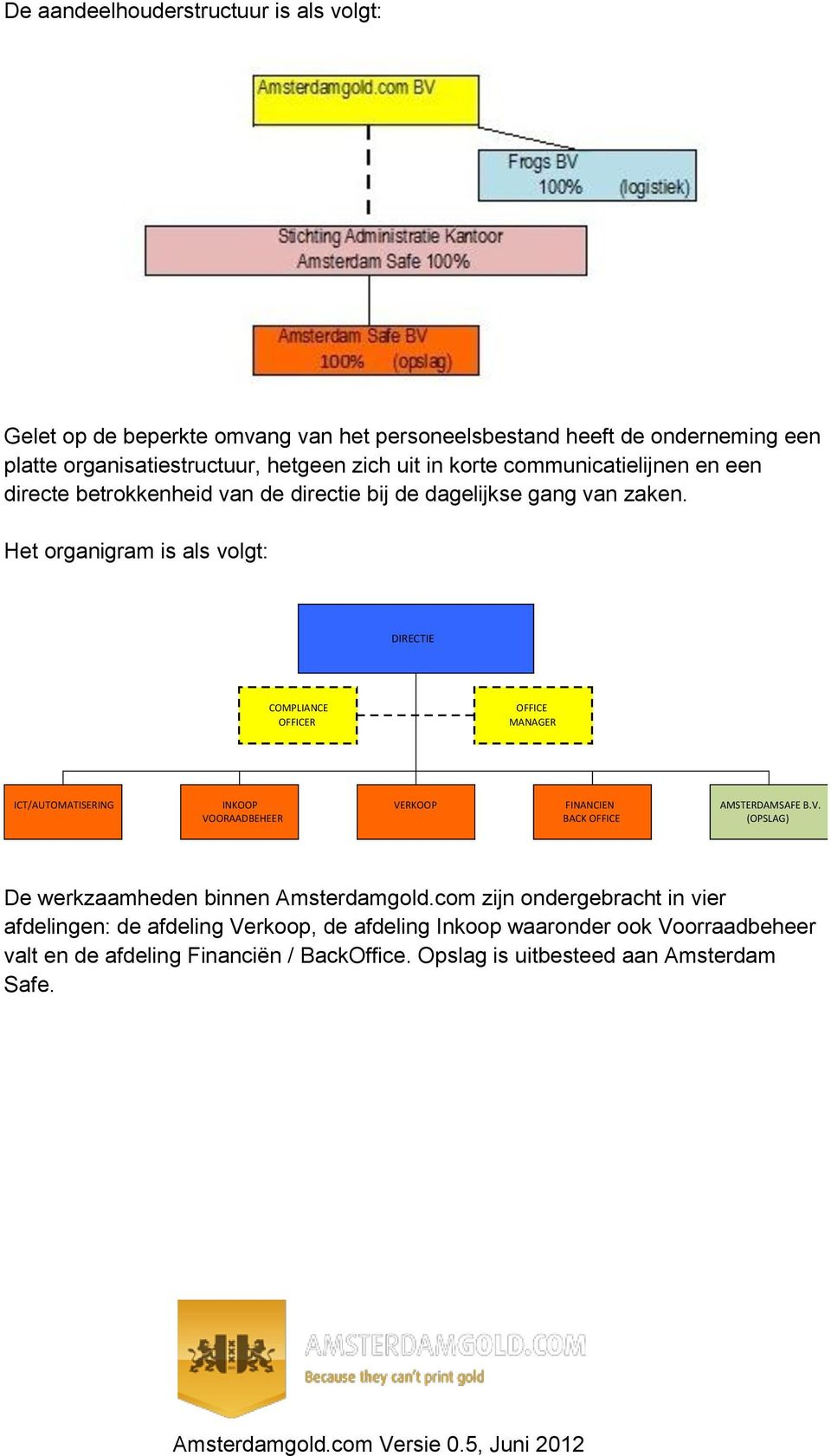 Het organigram is als volgt: DIRECTIE COMPLIANCE OFFICE OFFICER MANAGER ICT/AUTOMATISERING INKOOP VE