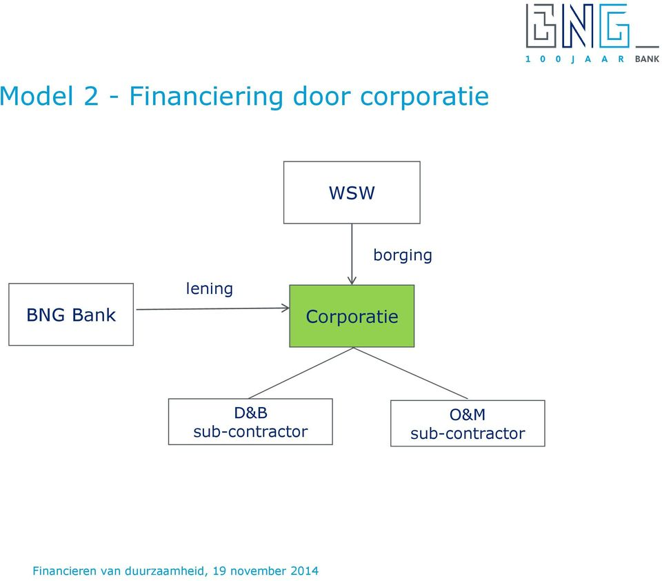 Bank lening Corporatie D&B