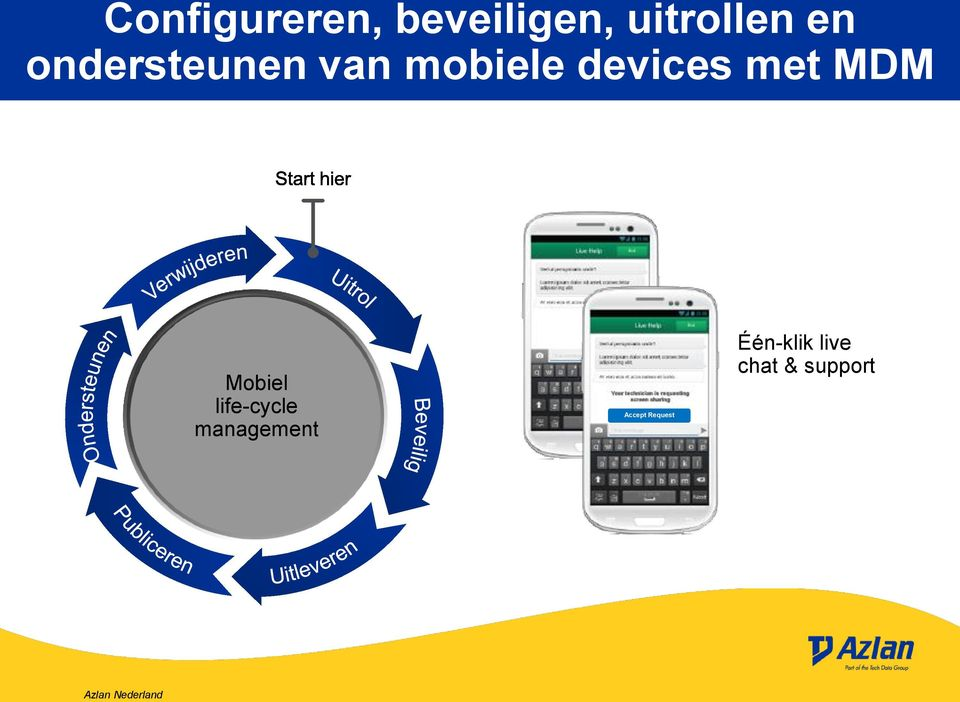 met MDM Mobiel life-cycle management