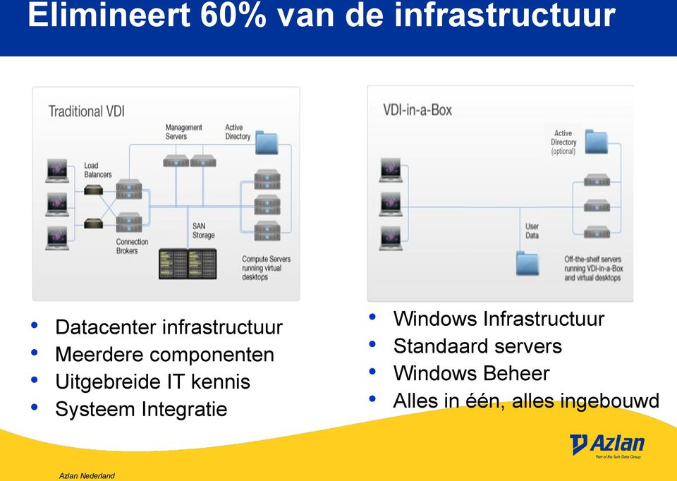 kennis Systeem Integratie Windows Infrastructuur