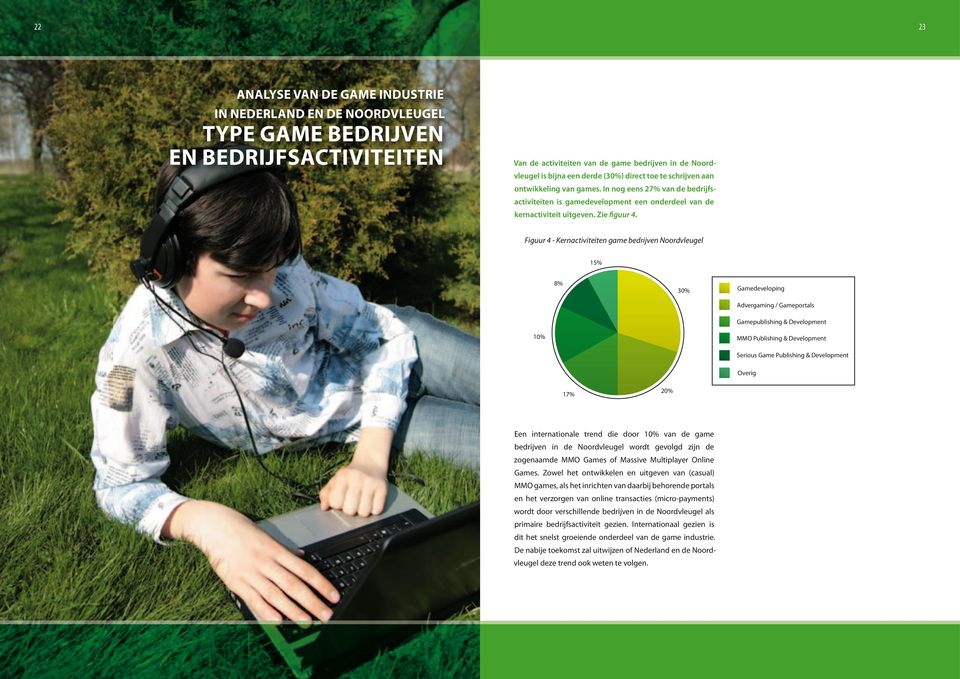 Figuur 4 - Kernactiviteiten game bedrijven Noordvleugel 15% 15% 8% 8% 30% 30% 10% 10% 20% 17% 20% 17% Gamedeveloping Gamedeveloping Advergaming / Gameportals Advergaming / Gameportals Gamepublishing