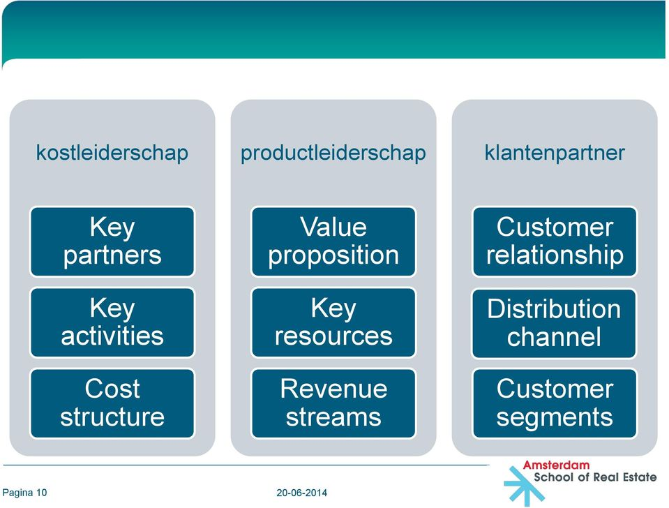 proposition Key resources Revenue streams Customer