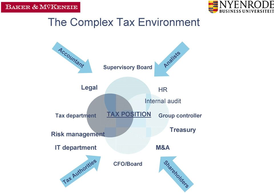 Risk management IT department Tax Authorities TAX