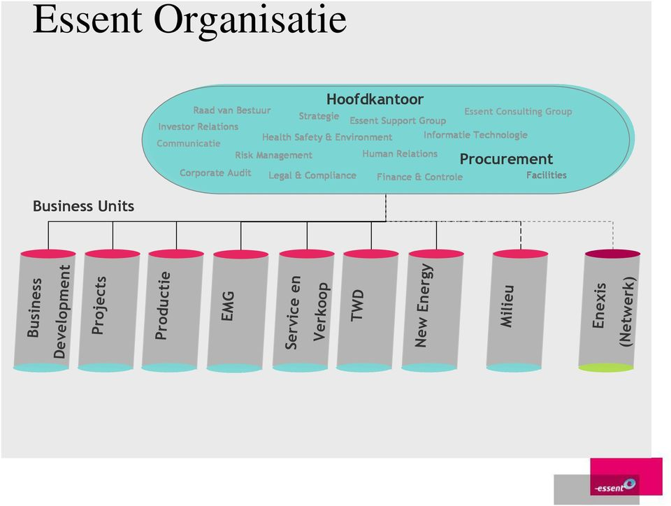 Hoofdkantoor Strategie Essent Support Group Essent Consulting Group Procurement Finance & Controle