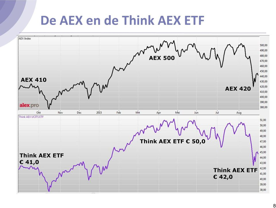 Think AEX ETF 50,0 Think
