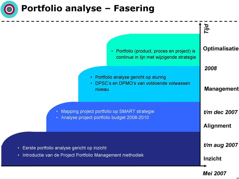 Mapping project portfolio op SMART strategie Analyse project portfolio budget 2008-2010 t/m dec 2007 Alignment Eerste
