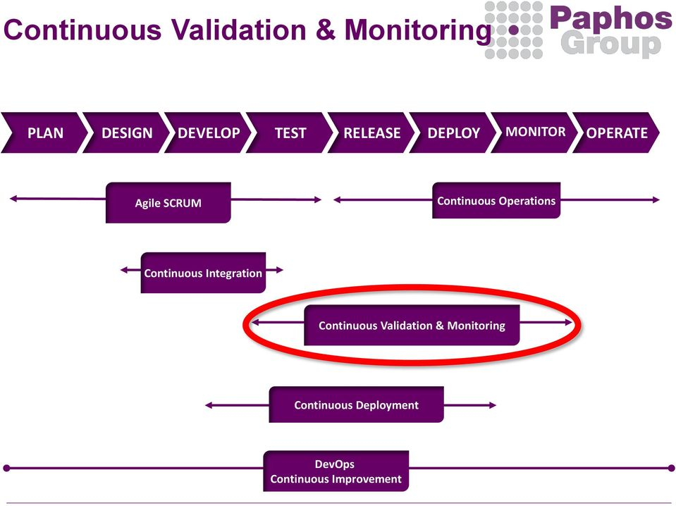 Operations Continuous Integration Continuous Validation &
