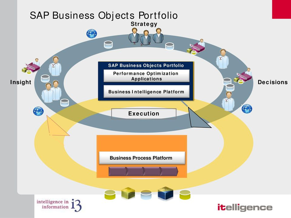 Optimization Applications Business Intelligence