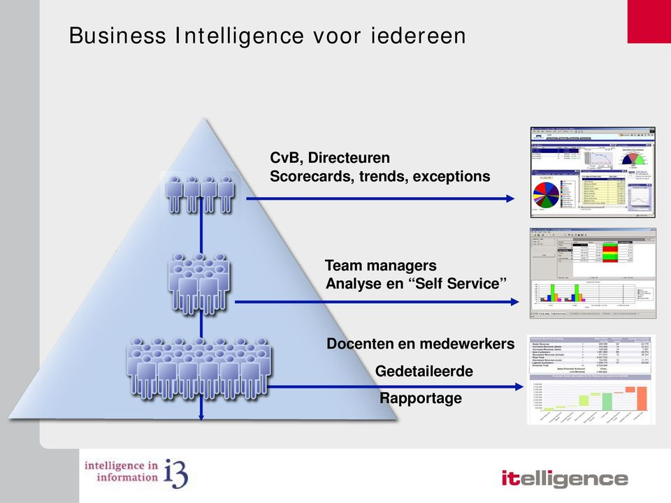 Team managers Analyse en Self Service
