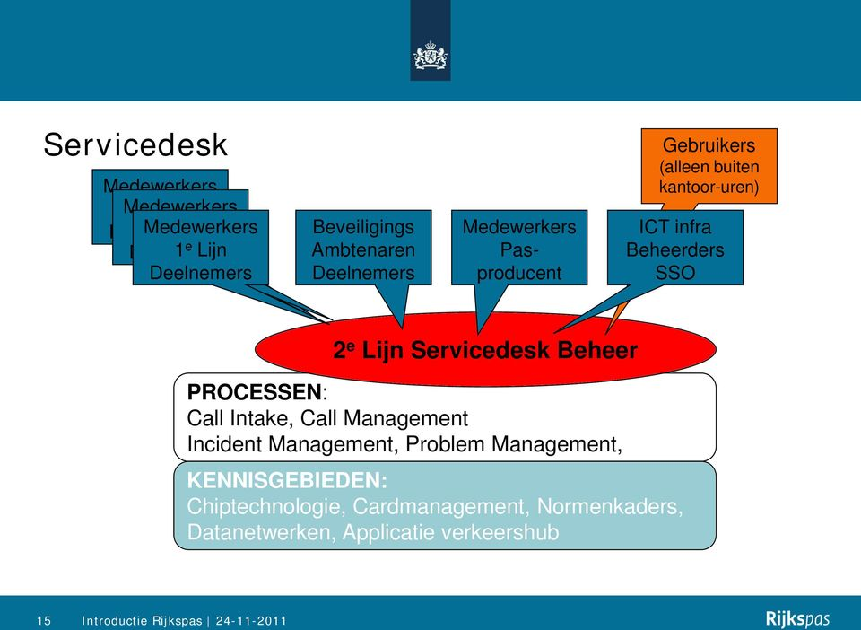 Beheerders SSO 2 e Lijn Servicedesk Beheer PROCESSEN: Call Intake, Call Management Incident Management, Problem