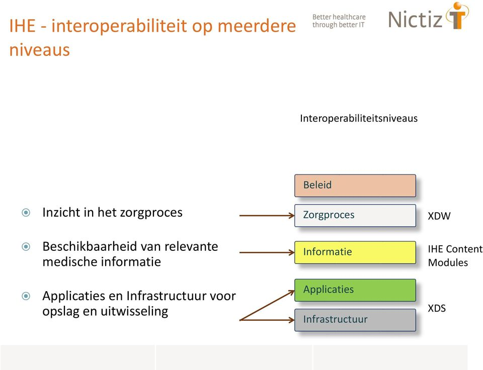 relevante medische informatie Informatie IHE Content Modules Applicaties