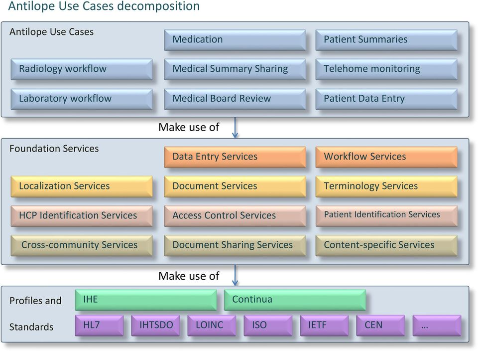 Services Document Services Terminology Services HCP Identification Services Access Control Services Patient Identification Services