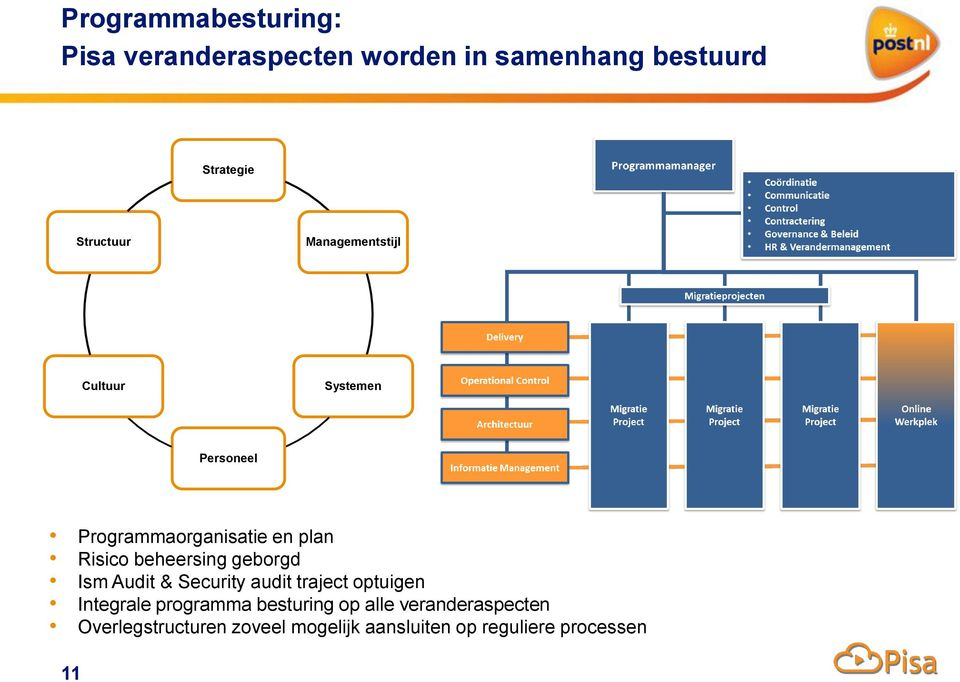 beheersing geborgd Ism Audit & Security audit traject optuigen Integrale programma