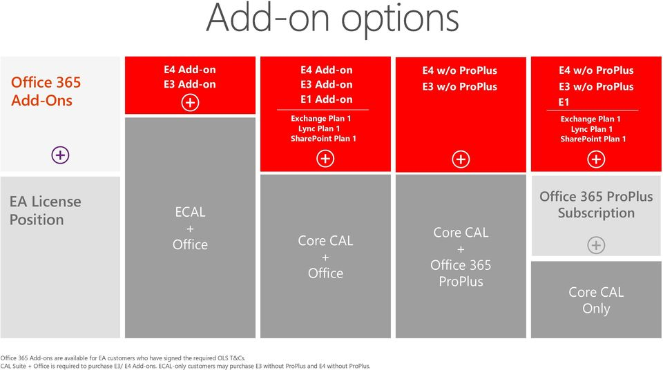 + Office 365 ProPlus Office 365 ProPlus Subscription Core CAL Only Office 365 Add-ons are available for EA customers who have signed the
