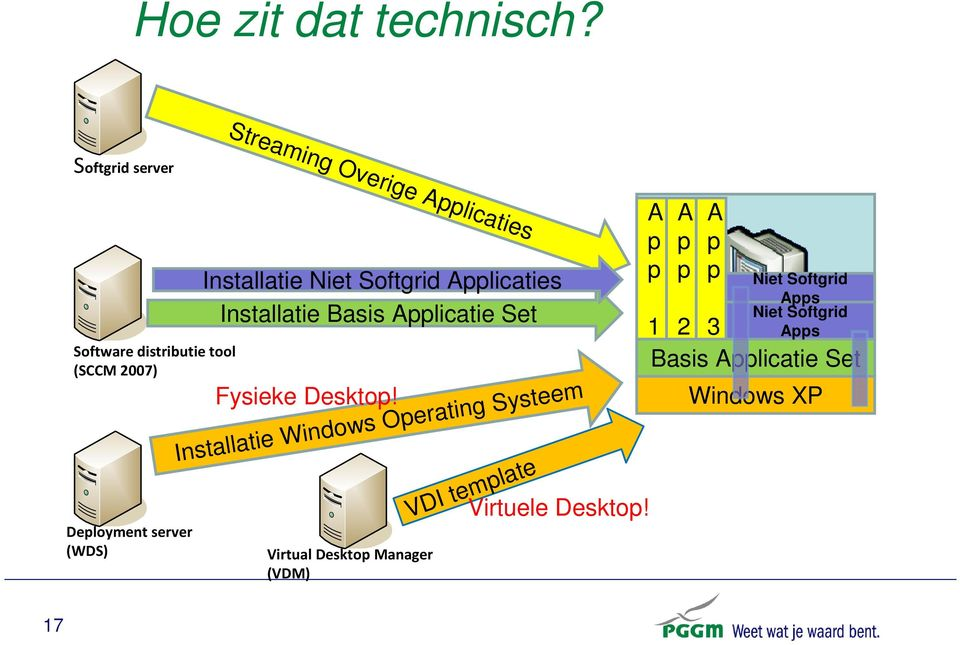 Applicaties Installatie Niet Softgrid Applicaties Installatie Basis Applicatie Set Fysieke Desktop!