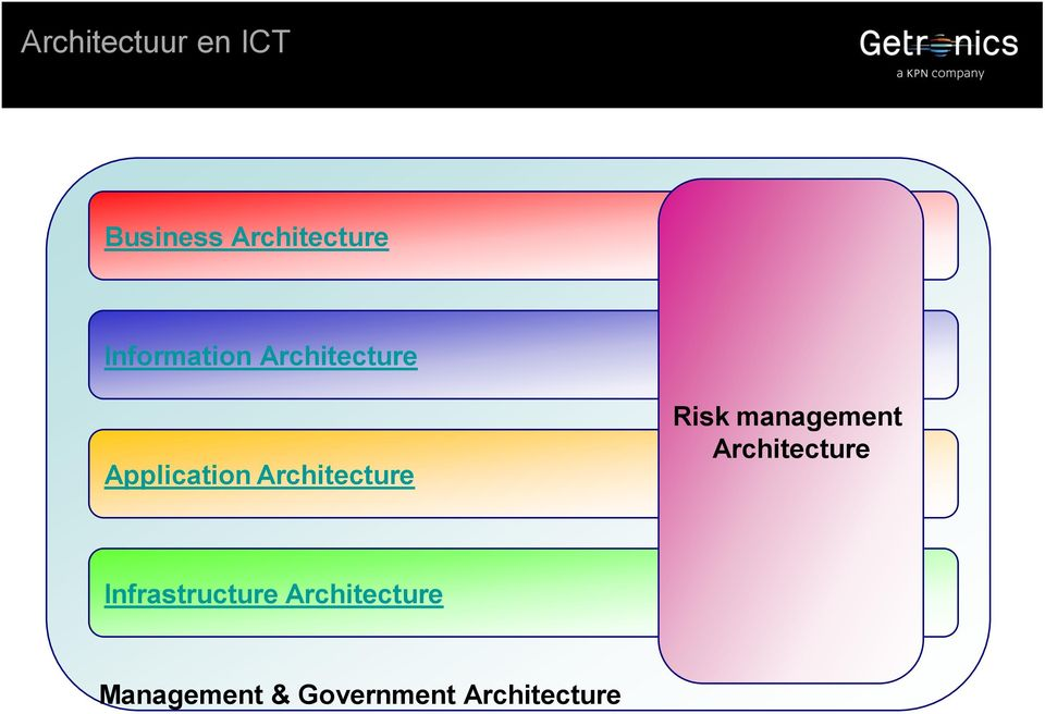 Architecture Risk management Architecture