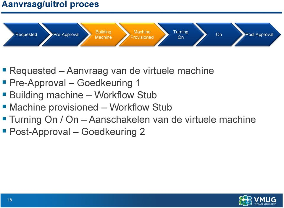 Pre-Approval Goedkeuring 1 Building machine Workflow Stub Machine provisioned