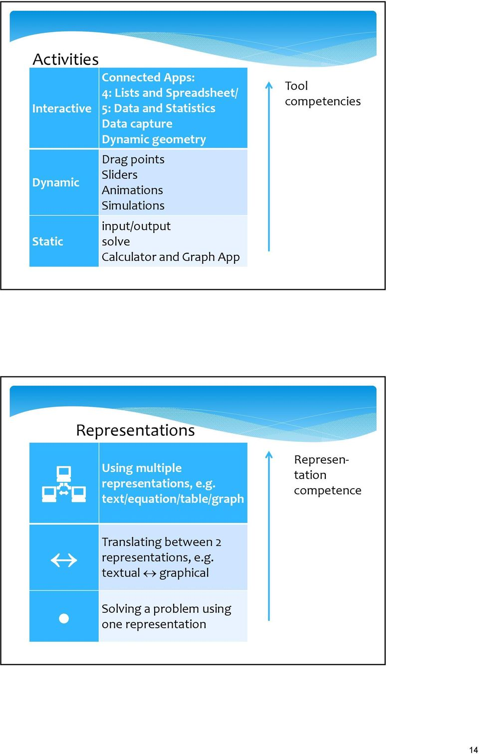 Tool competencies Representations Using