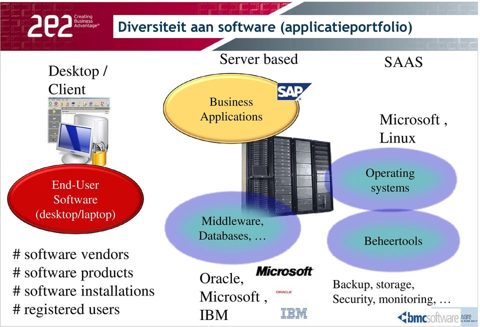 Diversiteit aan software (applicatieportfolio) Desktop / Client Server based Business Applications SAAS Microsoft, Linux End-User